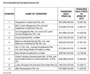 wing-tai-makes-492-mil-bid-for-middle-road-site-2