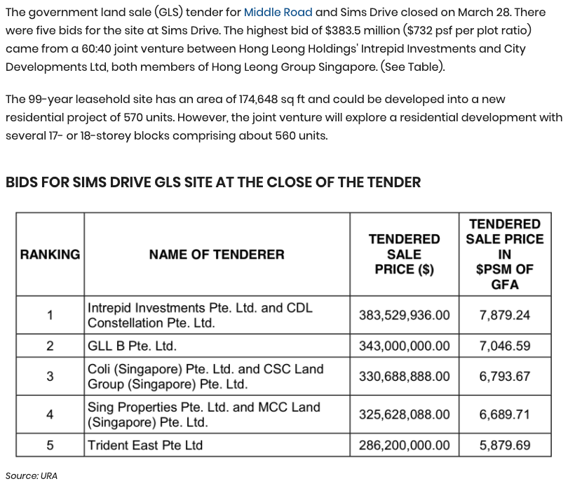 Hong-Leong-Group-bids-$383.5-mil-for-Sims-Drive-site-1